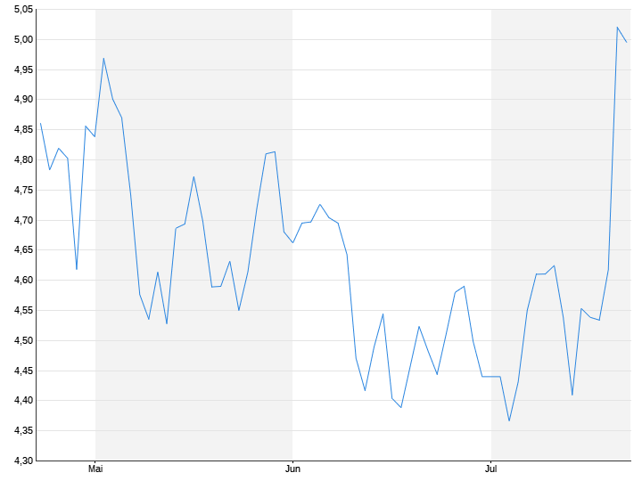 Alcatel Aktien