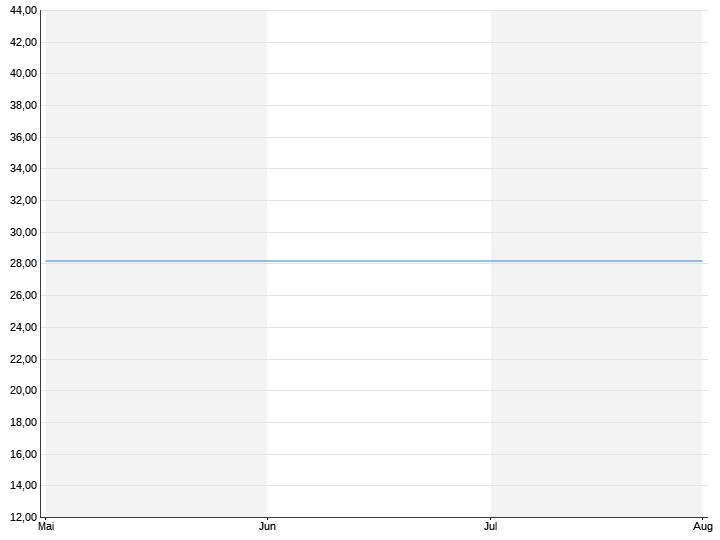 DZ Bank Erdgas Index