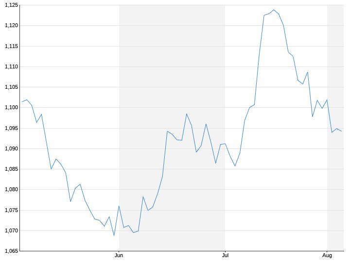 Euro / US-Dollar