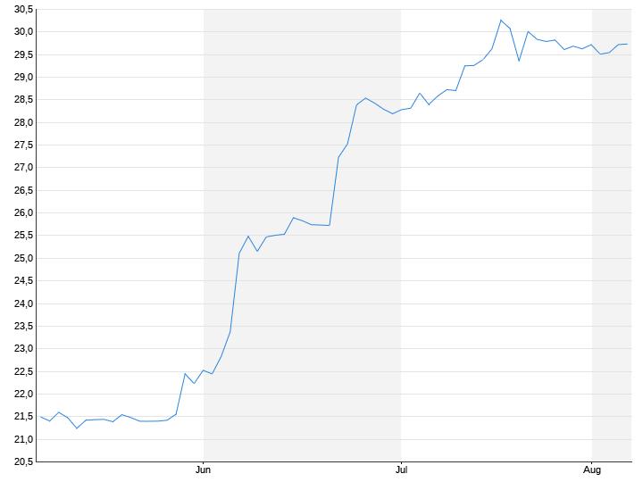Euro / Türkische Lira