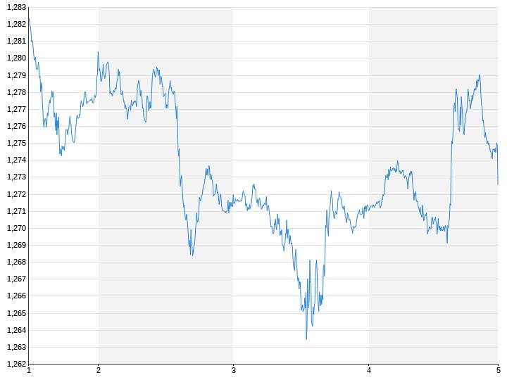 Britisches Pfund / US-Dollar