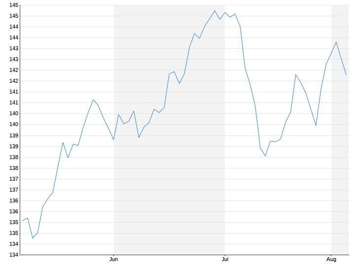 US-Dollar / Japanischer Yen