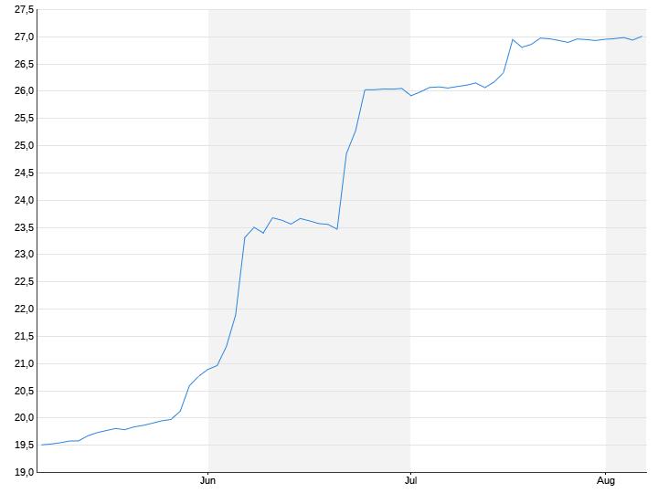 US-Dollar / Türkische Lira