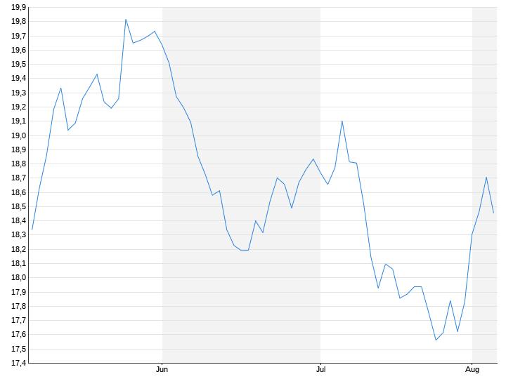 Dollar / Rand
