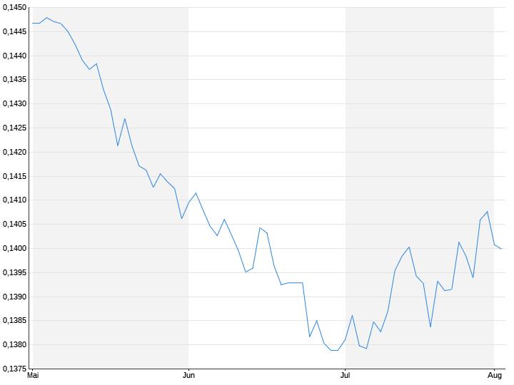 US-Dollar / Yuan