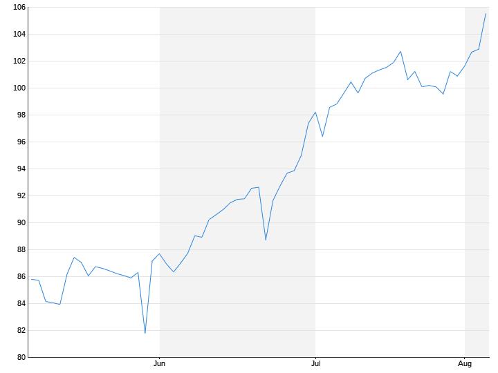 Euro / Rubel