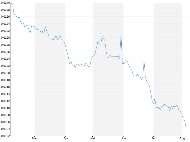 Rubel / US-Dollar