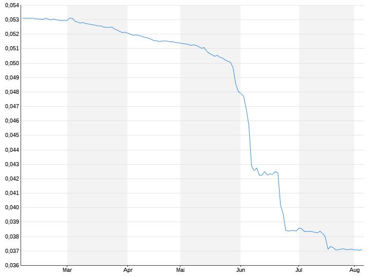 Türkische Lira / US-Dollar