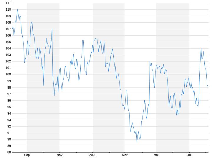 Der Börsen Tag Anleger Gehen Bei Abbott Auf Abstand N Tvde