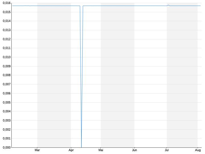 Peso / US-Dollar