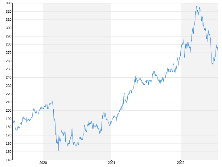Berkshire Hathaway B-Aktien
