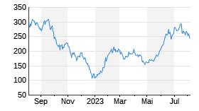 Tesla Motors (USD)