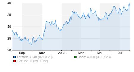 Chart - 1 Jahr